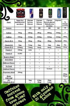 It Works New Energy Drink Product Comparable to the Others Available. http://nutritionhub.myitworks.com