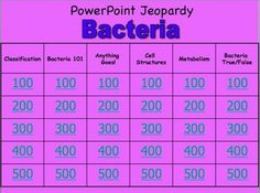 Bacteria Powerpoint Jeopardy Review Game.  My students love to review using this Jeopardy Powerpoint review game on bacteria. I have found that my students pay far greater attention to the review when it is in a competitive game format.  $