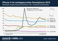 Apple iPhone 5 vs. Samsung Galaxy S4: iPhone 5 meistgesuchteste Smartphone der Welt! - http://apfeleimer.de/2013/05/apple-iphone-5-vs-samsung-galaxy-s4-iphone-5-meistgesuchteste-smartphone-der-welt - iPhone 5 vs. Galaxy S4  das Duell der beiden Smartphones anhand der Suchanfragen bei Google. Ergebnis: das iPhone 5 ist und bleibt das meistgesuchteste Smartphone in der Google Suche. Eine Auswertung der Suchanfragen ab Jahresbeginn zeigt deutlich die Dominanz des aktuelle