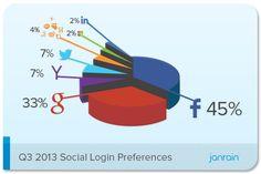 Il trend del Social Login ad Ottobre 2013 diviso per Industry
