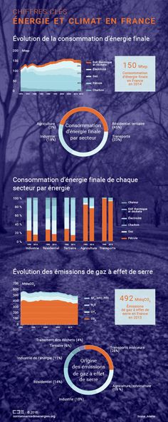 boostHEAT (boostHEAT) on Pinterest - consommation moyenne electricite appartement