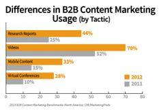 Marketers B2B aumentam o investimento em Web Vídeo
