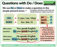 Do vs Does Questions - English Grammar Rules - Also known as Yes/No Questions or Confirmation Questions English Grammar Notes, Teaching English Grammar, English Verbs, English Language Learning, English Writing, English Study, English Vocabulary, French Language, Learning Spanish