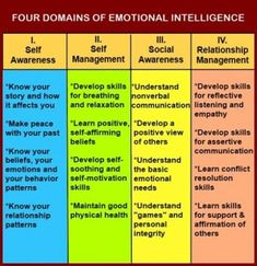 "Chart showing the four domains of emotional intelligence- self awareness, self management, social awareness, and relationship management from ""Assertiveness Training With Emotional Intelligence And Healthy Anger"" Coping Skills, Social Skills, Life Skills, Stress, Therapy Tools, Art Therapy, Assertiveness, Codependency, Social Emotional Learning"