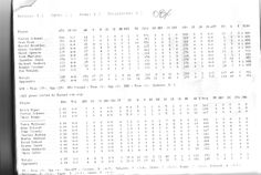 OBX 'A' 2010 Baseball lineup stats.