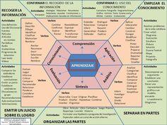 TaxonomíaBloomEsquemaRedactar-Competencias-Infografía-BlogGesvin                                                                                                                                                                                 Más