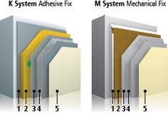 StoTherm Mineral is a non-combustible mineral fibre external wall insulation system. A highly durable external wall insulation with mineral fibre boards, providing unrivalled fire protection and high thermal performance. A range of reinforcing meshes provide improved impact resistance. External Wall Insulation, Construction News, Innovative Products, Mineral, Innovation, Boards, Range, Fire, Architecture