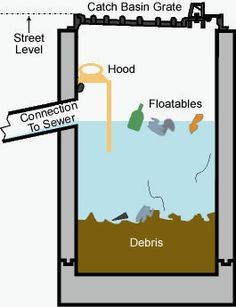 water management types of foundation and foundation repair