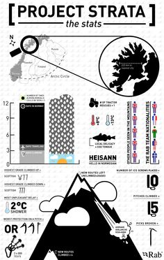 Project Strata - #Rab Athletes in #Norway #Infographic