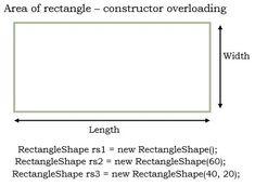 Area of rectangle using constructor overloading in java - https://www.flowerbrackets.com/area-of-rectangle-using-constructor-overloading-in-java/ Learn Wordpress, Java, Line Chart, Programming, Coding