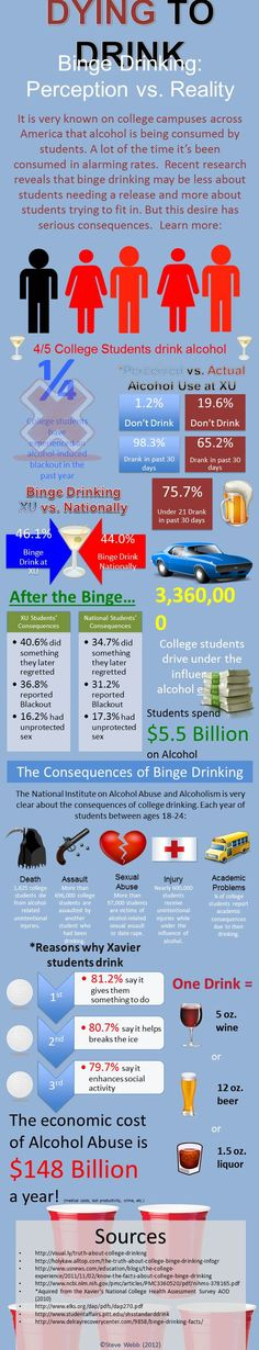 Dying to drink. Health Education, Higher Education, Education College, Alcohol Awareness, Residence Life, Resident Assistant, Res Life, Safety Tips, College Students