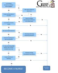 Should I Become a Nurse? - http://www.gomerblog.com/2014/10/become-nurse/ - #Nurse