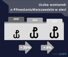 Polacy nie zapominają o #PowstaniuWarszawskim. Nie tylko tłumy na ulicach pokazują, jak ważne jest dla nas oddanie czci Bohaterom🇵🇱️ Także internauci czynnie włączają się w propagowanie pamięci - z roku na rok wzrasta liczba wzmianek📶