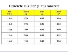 Concrete mix for 1 metersq. Engineering Notes, Civil Engineering Design, Civil Engineering Construction, Construction Business, Construction Design, Concrete Mix Design, Concrete Texture, Concrete Structure, Ing Civil