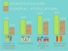 homeschooling - Google Search