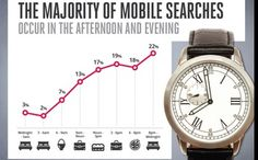 77% of Mobile Searches Happen at Home or Work [Mobile Search Marketing Case Study]