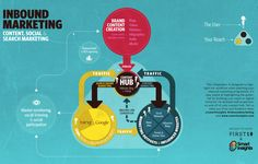 Inbound Marketing: Content, Social & Search Marketing