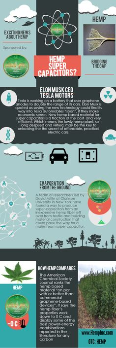 #hemp #infographic #hempinc