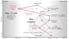 Legacy System, Productivity, Maps, Finance, Chain, Blue Prints, Necklaces, Map, Economics