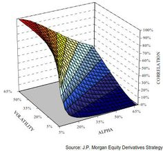During periods of macro uncertainty, investors tend to see equities, soft commodities, energies,and corporate bonds as sources of unwanted portfolio risk. Hence, they sell simultaneously all these asset classes. The price of these asset classes moves consequently in sync. This phenomenon creates an increased relationship between macro uncertainty, volatility, and cross-market correlations.