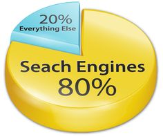 Getting Great Keywords!  Why is Search Engine Optimization Important?