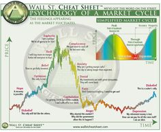Wall Street Cheat Sheet — Psychology of a Market Cycle