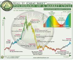 Wall Street Cheat Sheet — Psychology of a Market Cycle