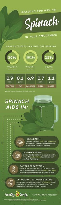 Full of nutrients, spinach is really versatile. Learn more about spinach's health benefits and why you should add spinach to your healthy smoothies . Healthy Smoothie Ingredients, Healthy Smoothies, Smoothie Recipes, Spinach Health Benefits, Juicing Benefits, Blood Pressure Remedies, Cleanse Diet, Shake Recipes, Detox Drinks