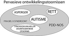 """Pervasive Developmental Disorder"" is an umbrella term covering five diagnoses: Autistic disorder; Asperger's syndrome; Rett syndrome; Childhood disintegrative disorder; PDD-NOS. Article: ""What is PDD-NOS?"" in German"