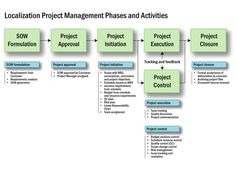 10 Free Tools For Effective Project Management | Free and Useful Online Resources for Designers and Developers