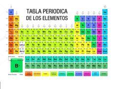 tabla periodica actual para imprimir tabla periodica dinamica tabla periodica completa tabla periodica elementos tabla periodica groups tabla periodica