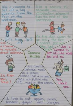 3rd_Grade_Anchor_Chart_Comma_Usage