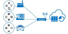IoT - A Fast, Flexible, and Scalable Path to Commercial IoT Solutions | Intel® Developer Zone