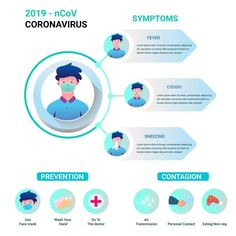 Sickness Man Showing Symptoms With Transmission And Preventions Information For 2019 Ncov Coronavirus Concept Vector and PNG Vector Pop, Man Vector, Free Vector Graphics, Fashion Show Party, Passion Parties, Pop Art Girl, Pop Art Illustration, Party Background, Music Party