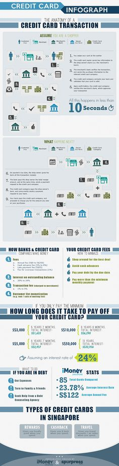 50 best debt credit card images on pinterest infographic how your credit card payments are processed reheart Image collections