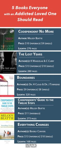 5 Books Everyone with an Addicted Loved One Should Read:  The Lost Years  Codependent No More  Boundaries  Codependent's Guide to the 12 Steps  Everything Changes