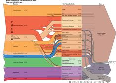 World Greenhouse Gas Emissions in 2005   World Resources Institute