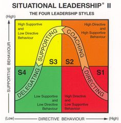 Still amazingly useful - Situational Leadership.I just spent a week in leadership training. Student Leadership, Leadership Coaching, Educational Leadership, Leadership Development, Leadership Quotes, Professional Development, Leadership Activities, Leadership Strategies, Leadership Qualities