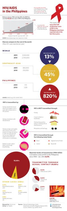 Fresh on IGM > Hiv In The Philippines: A report by Job de Leon that underilines the frustrating expansion of HIV cases in Philippines and reminds us the transmission risks.  > http://infographicsmania.com/hiv-in-the-philippines/