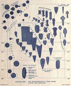Shield development chart.