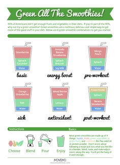 How to make detox smoothies. Do detox smoothies help lose weight? Learn which ingredients help you detox and lose weight without starving yourself. Smoothie Chart, Juice Smoothie, Smoothie Drinks, Fruit Smoothies, Healthy Smoothies, Healthy Drinks, Healthy Shakes, Morning Smoothies, Energy Smoothies