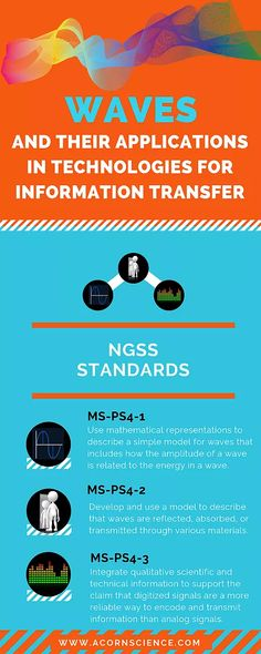 ngss waves Science Curriculum, Science Lessons, Ngss Middle School, Next Generation Science Standards, Information Technology, Interactive Notebooks, Biology, Chemistry, Lesson Plans