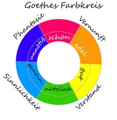 Die Farbe ROT nach Goethe