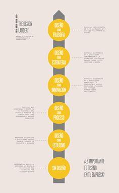 ¿Es importante el diseño en tu empresa?