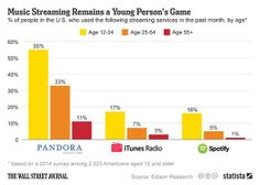 Is Streaming Music the Industry Savior?