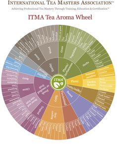 A Tea Flavor Wheel from ITMA. A handy reference for tea lovers. - Imgur