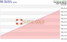 Buy Gold Bars::Suissegold.Com| Buy Gold, Silver Coins And Bars
