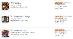 Så påverkas restaurangerna av online-rekommendationer.