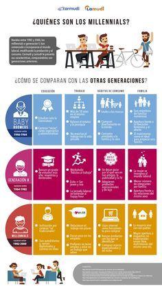 Imagen relacionada Social Media, Los Millennials, Advertising Research, Presentation, Community Manager, Sociology, Social Justice, Marketing Digital, Generation Z