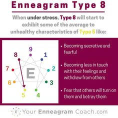 Enneagram #Type8 when you are under stress, you typically move towards and take on some of the average to unhealthy aspects of the Type 4 (see how the lines connect?). Learning this can be a major asset to your growth because you'll be more attuned to when you are struggling, extend yourself some grace (since in Christ there is no condemnation) and learn how to care for yourself towards the path of growth and liberation in the direction of growth (next series). #Enneagram